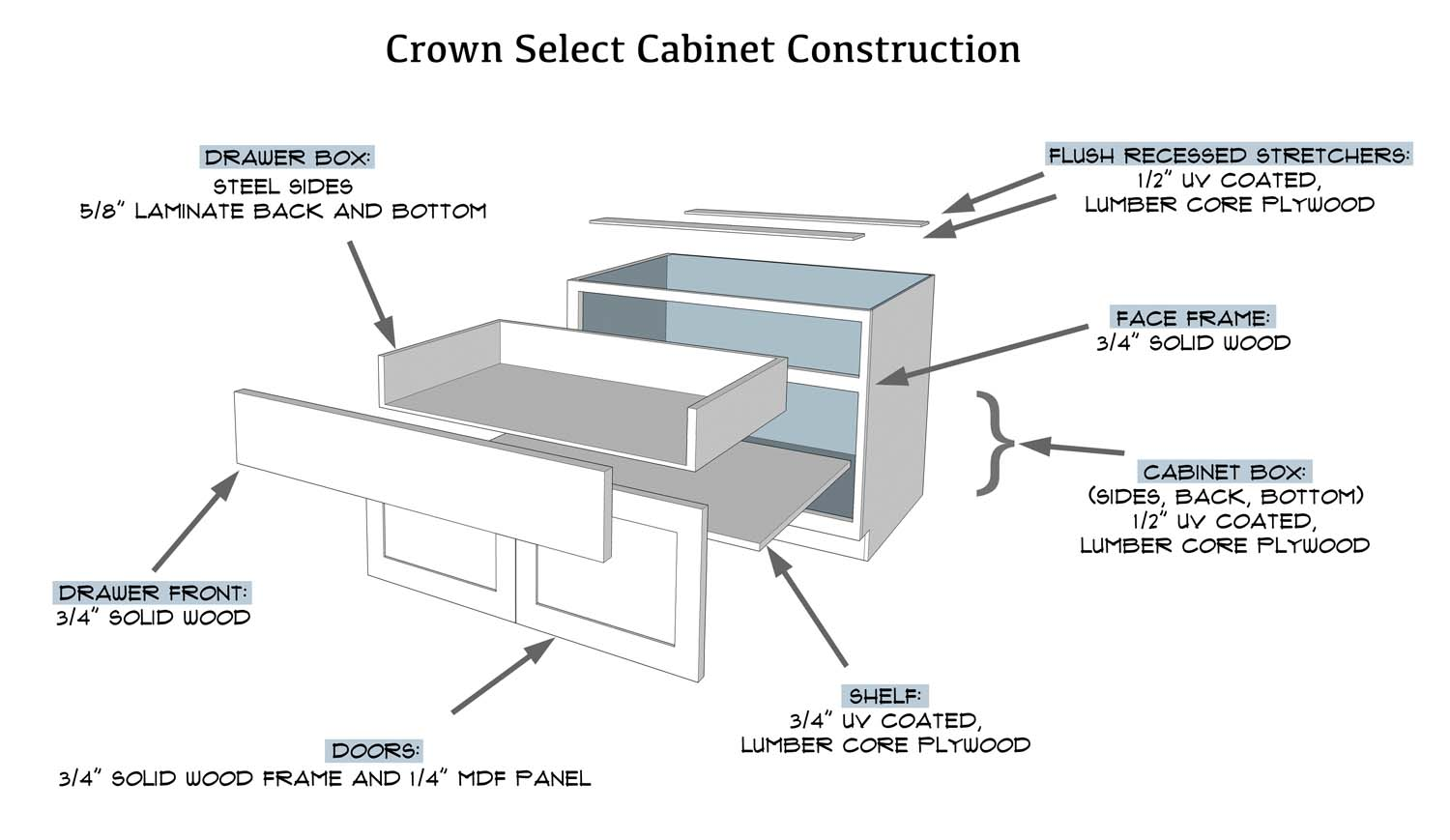 The Face Frame Of The Cabinet Is Solid Wood, 3/4u2033 Thick. The Drawer Fronts  Are Solid Wood, 3/4u2033 Thick. Our Doors Are Also 3/4u2033 Thick, Solid Wood With  1/4u2033 ...